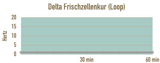 verlauf-loop-delta-frischzellenkur-sich-erholen