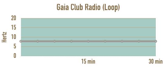 verlauf-loop-gaia-club-radio-schumannfrequenz