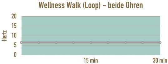 verlauf-loop-wellness-walk-stress-abbauen