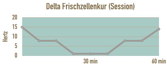 verlauf-session-delta-frischzellenkur-sich-erholen