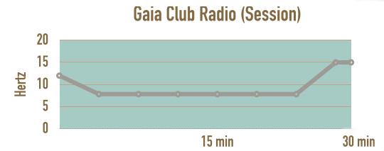 verlauf-session-gaia-club-radio-schumannfrequenz